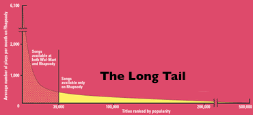 LongTailGraphic